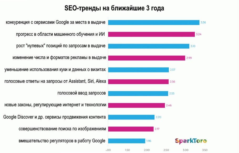Проноз на 3 года Гугл